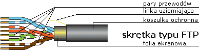 Kabel FTP