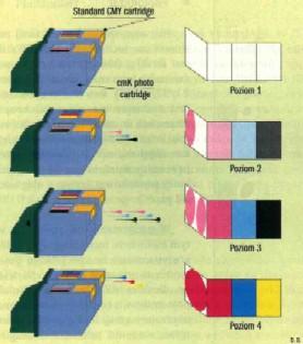 Technologia Photo-REt wymaga zastosowania dwóch pojemników z atramentem, ale dzięki temu można uzyskać dziesiątki różnych kolorów