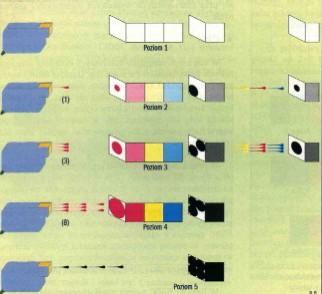 Zasada mieszania barw w technologii PhotoREt II
